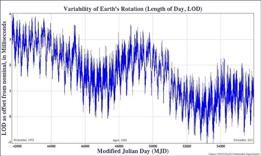 A diferença (em ms) entre a duração real do dia (LOD) e 24h=86.400s, desde 1973 até Dez/2011.