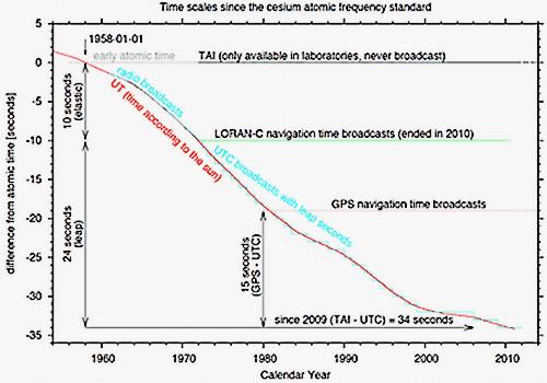 Diferença entre Tempo Atómico Internacional e UTC.