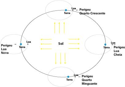 Fig. 3 - Figura ilustrativa das órbitas da Lua e da Terra com as excentricidades exageradas. A figura mostra as fases da Lua no perigeu em várias posições da órbita da Terra em torno do Sol.