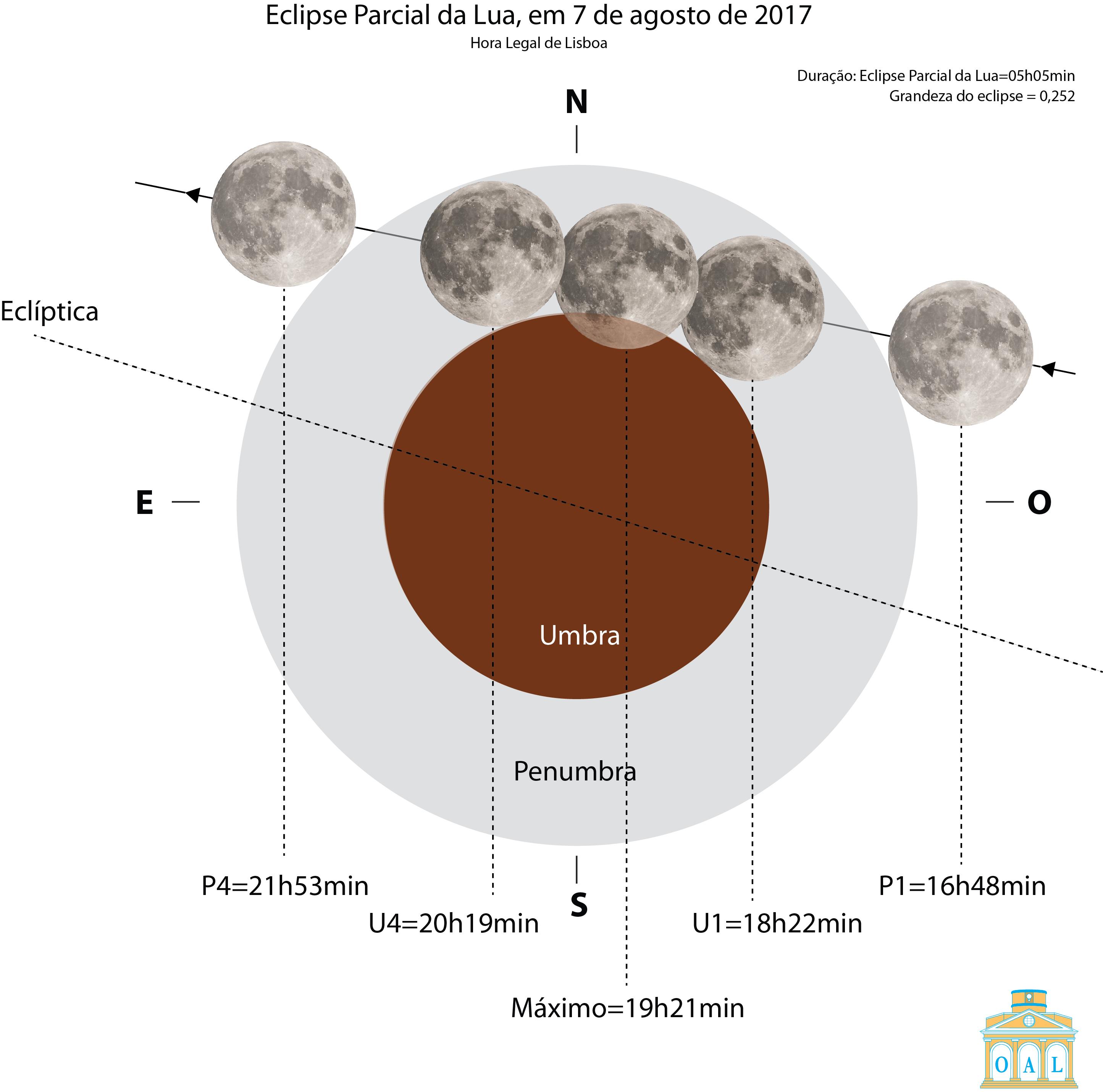 Hoje, a Lua vai nascer na penumbra